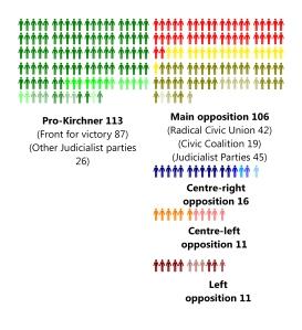 Argentina Parties