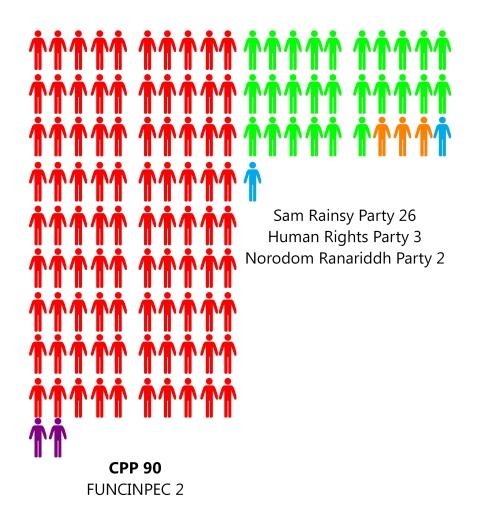 cambodia parties