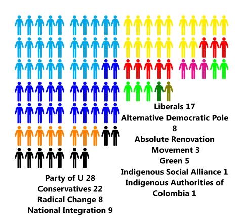 colombia sen parties