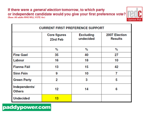 Irish opinion polls