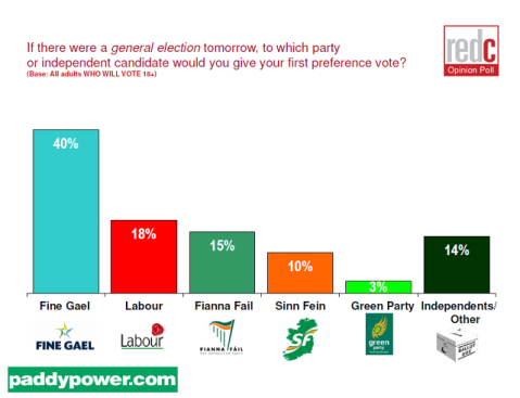 opinion polls in irealnd