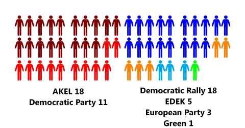 political parties in cyprus
