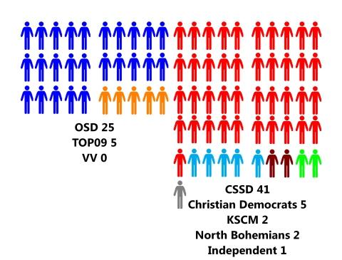czech senate party seats