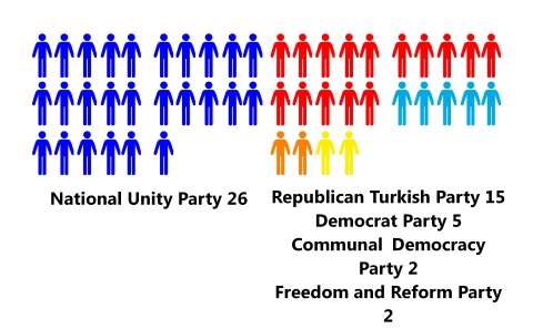 political parties in north cyprus