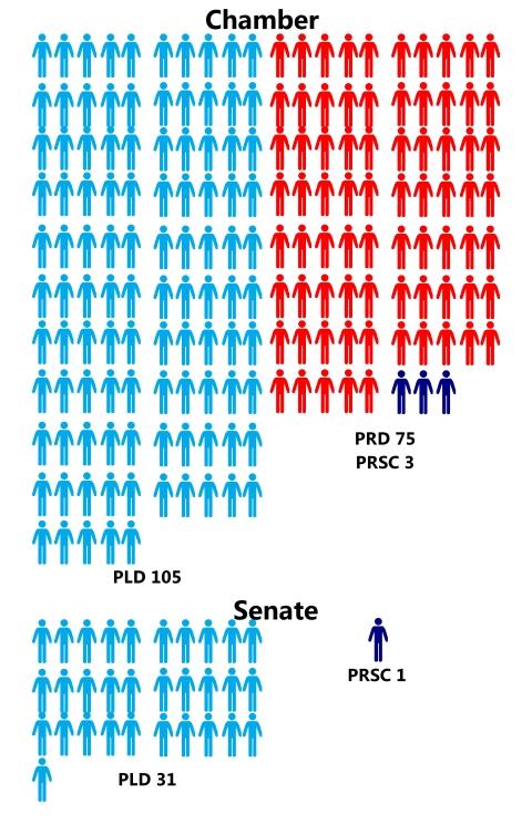 dominican republic political parties