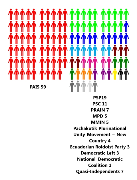 Political Parties in Ecuador