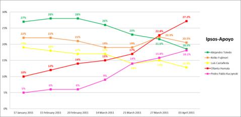 Peru opinion poll tracker