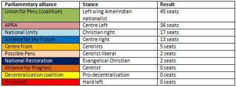 Peruvian political parties alliances 2006