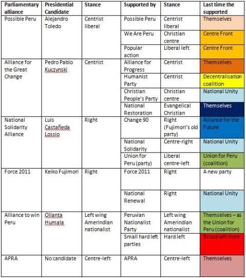 Political parties in Peru and their alliances